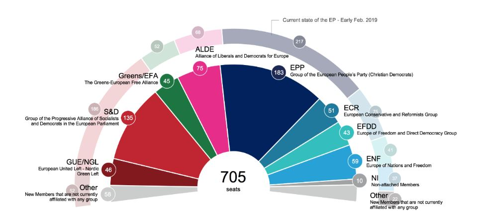 Europarliament 2019-2024 seats projection